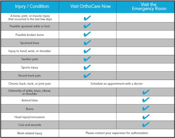 OrthoCare Now chart image